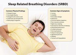 Sleep Related Breathing Disorders (SRBD)